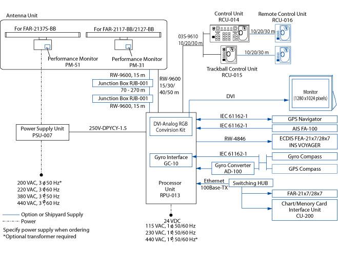 Furuno FAR radar diagram