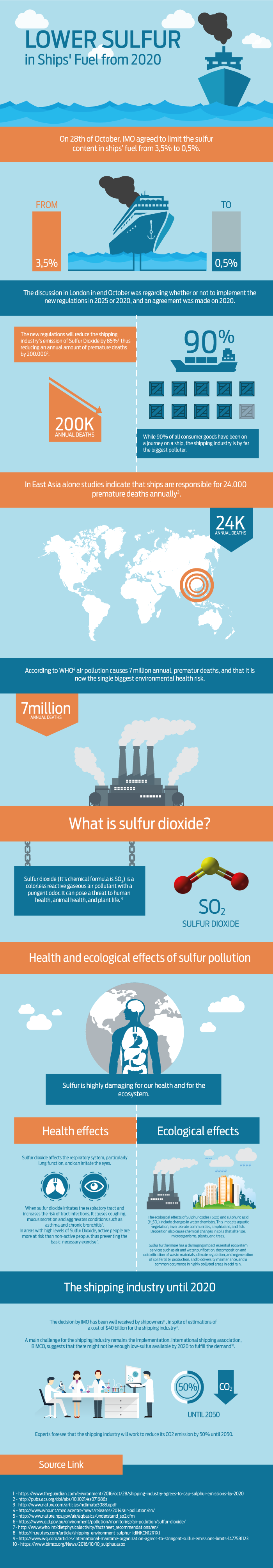 Sulfur regulations from 2020 for the shipping industry