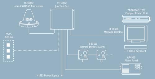 TT-3026C system diagram