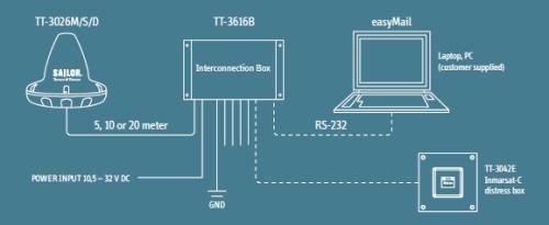 TT-3026M system diagram